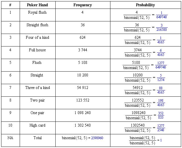 5 card poker hand combinations and permutations probability